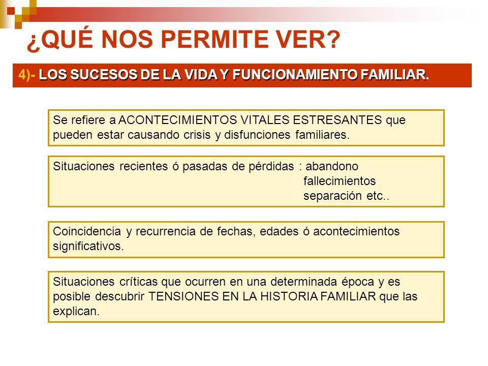 ¿QUÉ NOS PERMITE VER? LOS SUCESOS DE LA VIDA Y FUNCIONAMIENTO FAMILIAR 4)- LOS SUCESOS DE LA VIDA Y FUNCIONAMIENTO FAMILIAR. Se refiere a ACONTECIMIEN