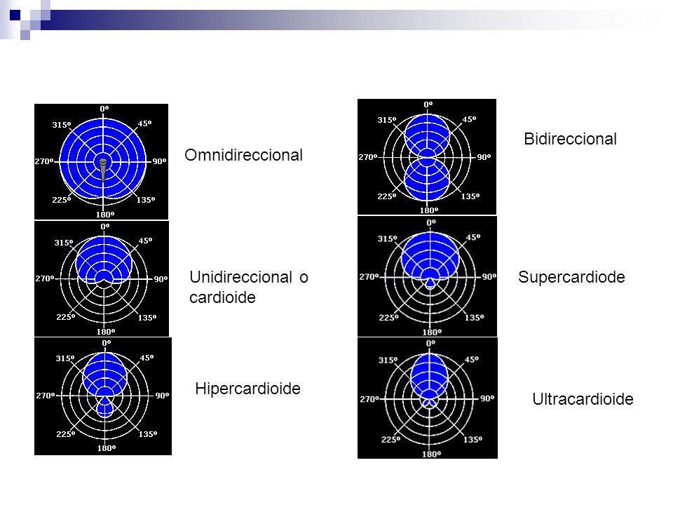 Omnidireccional Unidireccional o cardioide Hipercardioide Ultracardioide Supercardiode Bidireccional