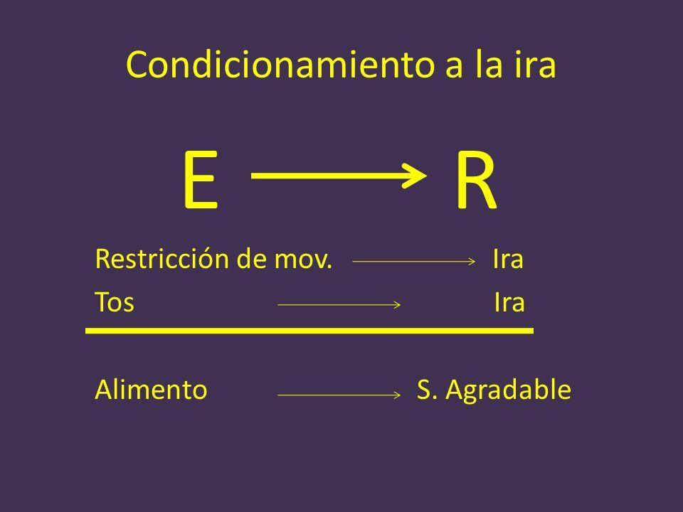 Condicionamiento a la ira ER Restricción de mov. Ira Tos Ira Alimento S. Agradable