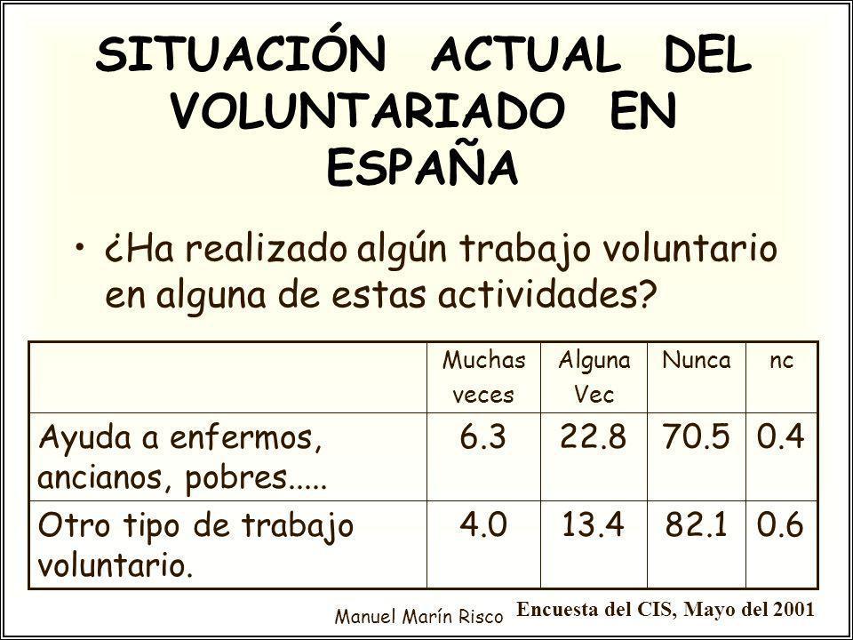 Manuel Marín Risco ¿Ha realizado algún trabajo voluntario en alguna de estas actividades? SITUACIÓN ACTUAL DEL VOLUNTARIADO EN ESPAÑA 0.682.113.44.0Ot