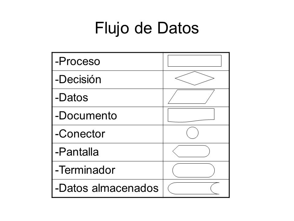 Flujo de Datos -Proceso -Decisión -Datos -Documento -Conector -Pantalla -Terminador -Datos almacenados