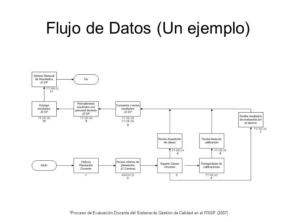 Flujo de Datos (Un ejemplo) *Proceso de Evaluación Docente del Sistema de Gestión de Calidad en el ITSSP (2007)