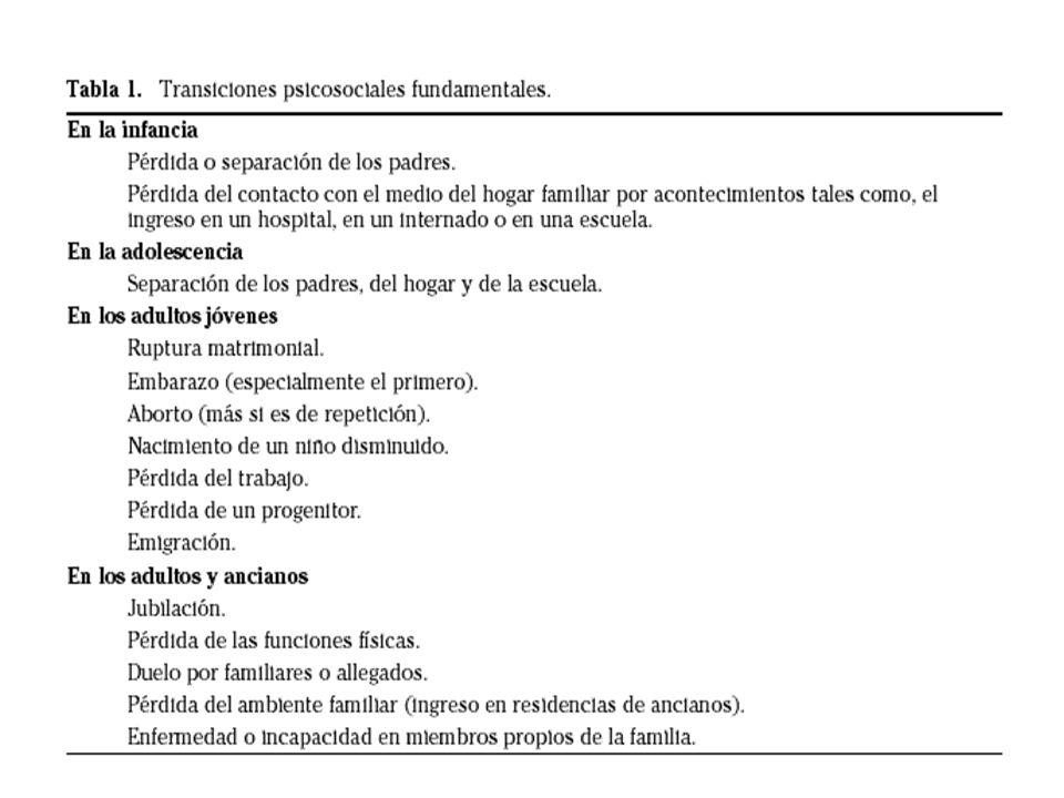 DUELO DE LOS PADRES MUERTO O DEFORME Fases de Kubler-Ross : shock, negación, cólera, negociación, depresión y aceptación.