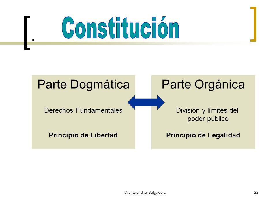 Dra. Eréndira Salgado L.22. Parte Orgánica División y límites del poder público Principio de Legalidad Parte Dogmática Derechos Fundamentales Principi
