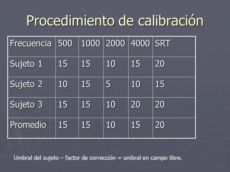 Procedimiento de calibración Frecuencia500100020004000SRT Sujeto 1 1515101520 Sujeto 2 101551015 Sujeto 3 1515102020 Promedio1515101520 Umbral del suj