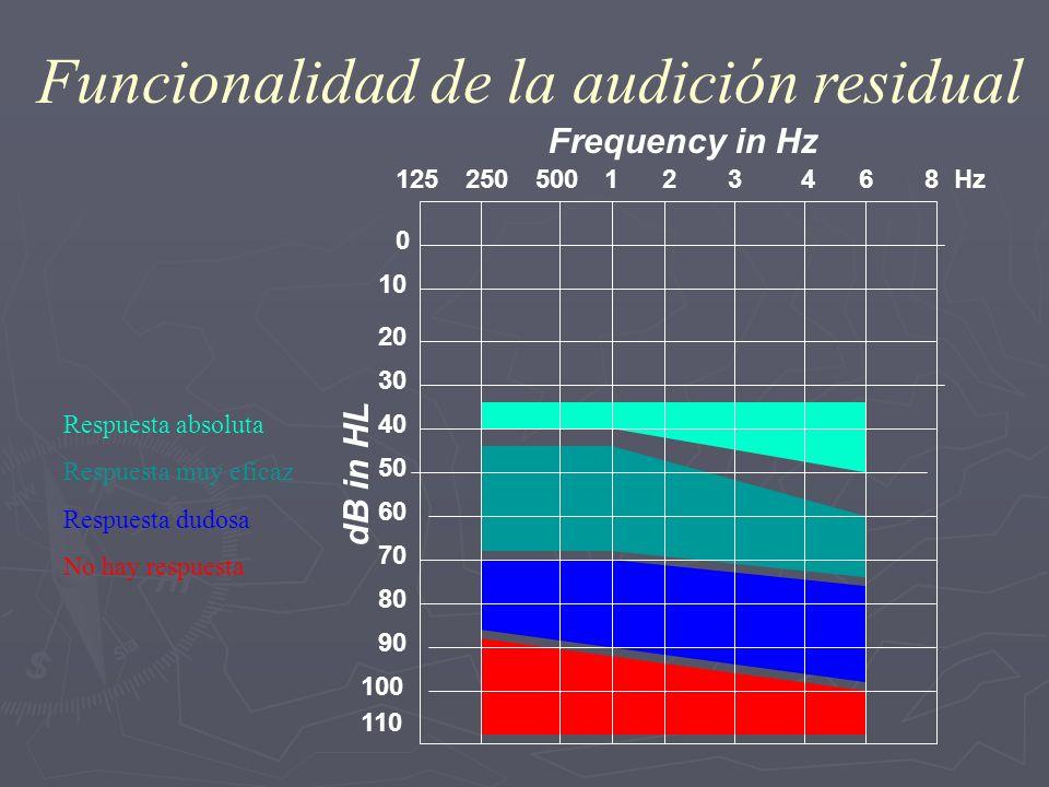 0 10 20 30 40 50 60 70 80 90 110 250125500 1 2 3 4 6 8 Hz 100 Frequency in Hz dB in HL Funcionalidad de la audición residual Respuesta absoluta Respue