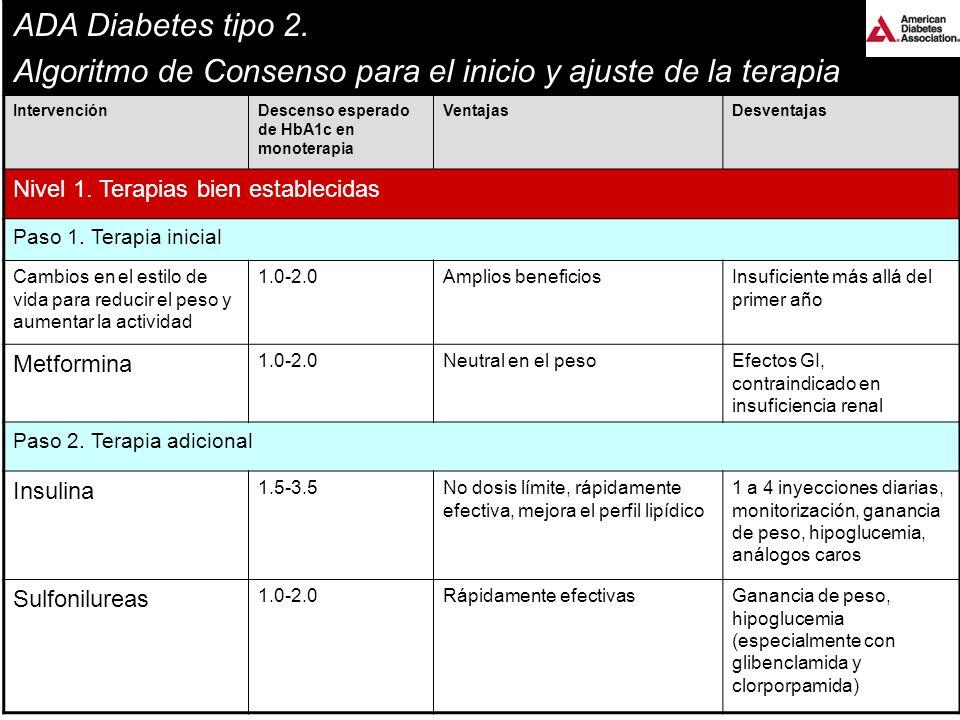 ADA Diabetes tipo 2. Algoritmo de Consenso para el inicio y ajuste de la terapia IntervenciónDescenso esperado de HbA1c en monoterapia VentajasDesvent