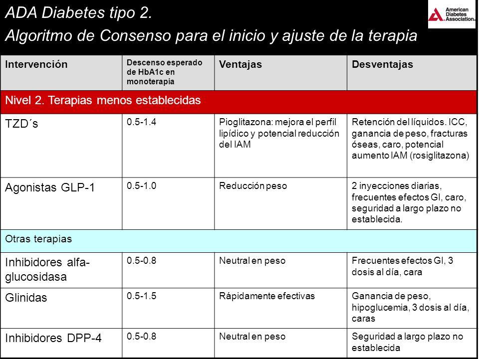 ADA Diabetes tipo 2. Algoritmo de Consenso para el inicio y ajuste de la terapia Intervención Descenso esperado de HbA1c en monoterapia VentajasDesven