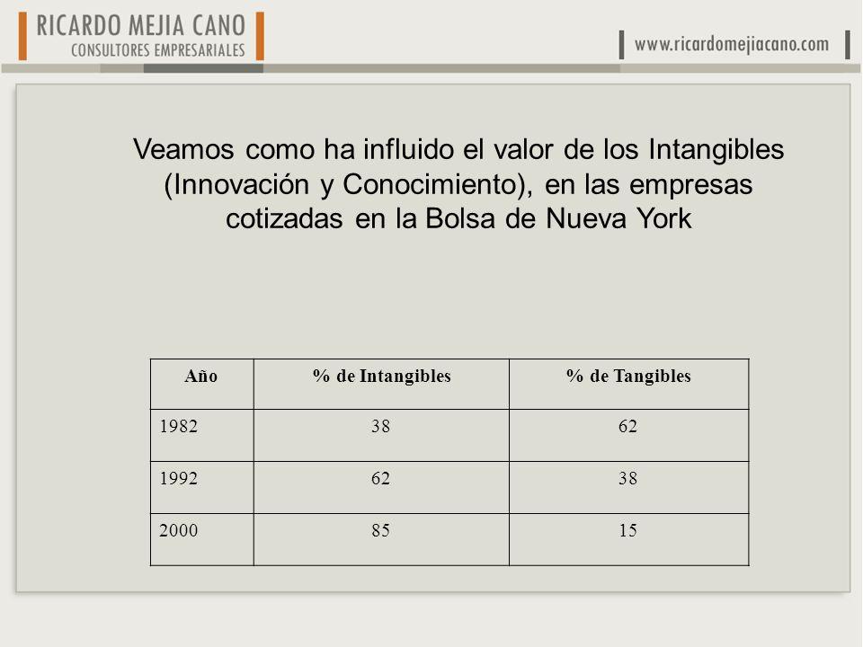 Año% de Intangibles% de Tangibles 19823862 19926238 20008515 Veamos como ha influido el valor de los Intangibles (Innovación y Conocimiento), en las empresas cotizadas en la Bolsa de Nueva York
