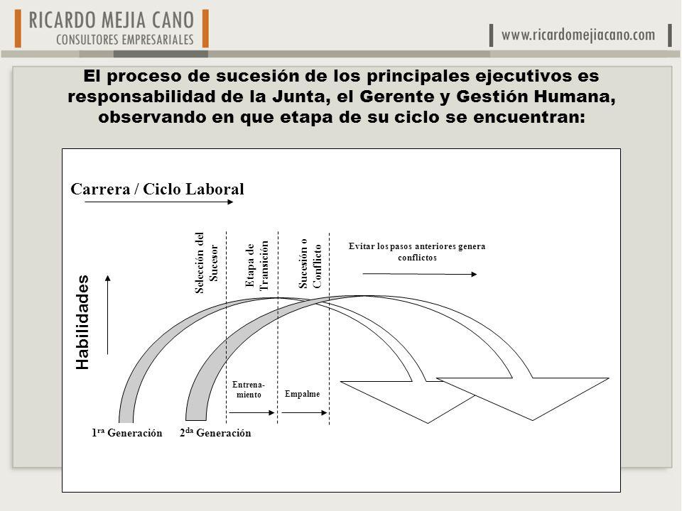 El proceso de sucesión de los principales ejecutivos es responsabilidad de la Junta, el Gerente y Gestión Humana, observando en que etapa de su ciclo