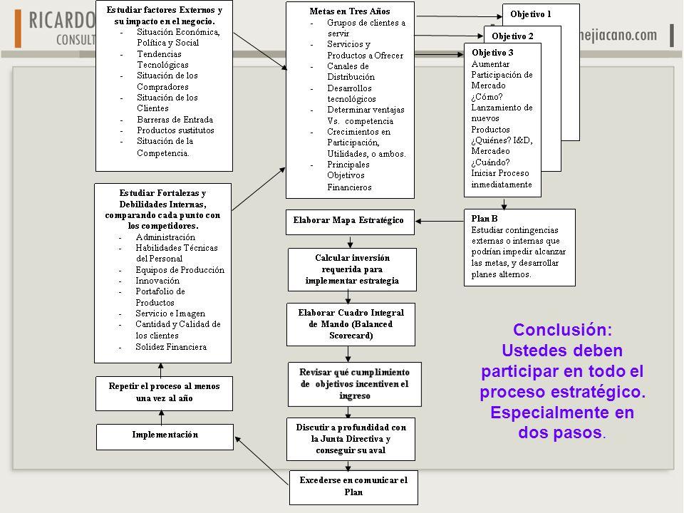 Conclusión: Ustedes deben participar en todo el proceso estratégico. Especialmente en dos pasos.