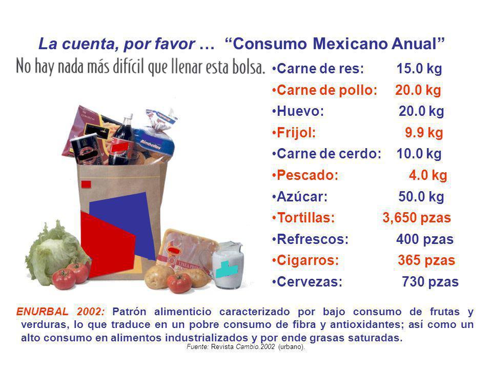 La cuenta, por favor … Consumo Mexicano Anual Carne de res: 15.0 kg Carne de pollo: 20.0 kg Huevo: 20.0 kg Frijol: 9.9 kg Carne de cerdo: 10.0 kg Pesc