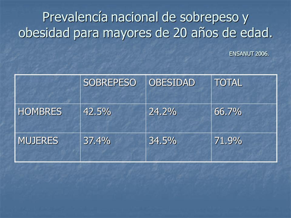 Prevalencía nacional de sobrepeso y obesidad para mayores de 20 años de edad. ENSANUT 2006. SOBREPESOOBESIDADTOTAL HOMBRES42.5%24.2%66.7% MUJERES37.4%
