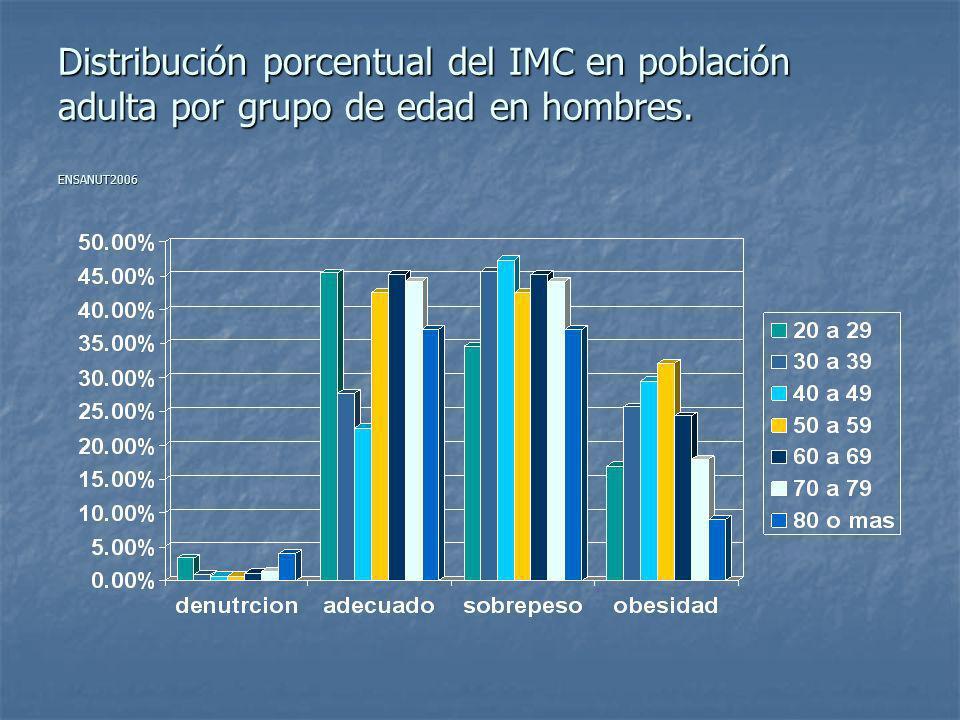 Distribución porcentual del IMC en población adulta por grupo de edad en mujeres. ENSANUT2006
