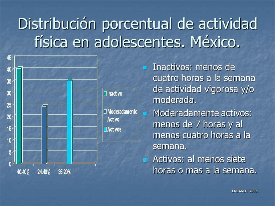 Distribución porcentual de actividad física en adolescentes. México. Inactivos: menos de cuatro horas a la semana de actividad vigorosa y/o moderada.