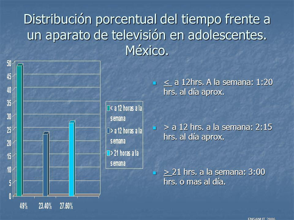 Distribución porcentual del tiempo frente a un aparato de televisión en adolescentes. México. < a 12hrs. A la semana: 1:20 hrs. al día aprox. < a 12hr