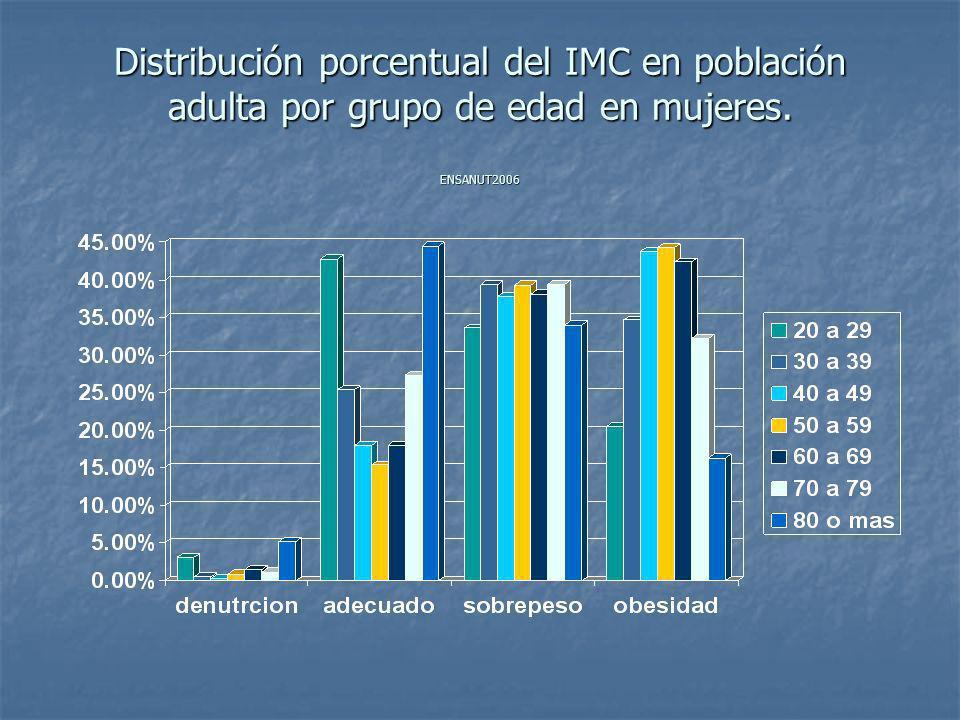 Prevalencía estatal de exceso de peso ( sobrepeso mas obesidad) en población adulta(20 años o mas), México, ENSANUT 2006.