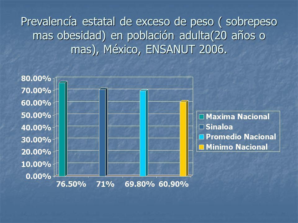 Aspectos Relevantes Para El Estado de Sinaloa Una tercera parte de los escolares y adolescentes presenta sobrepeso y obesidad.