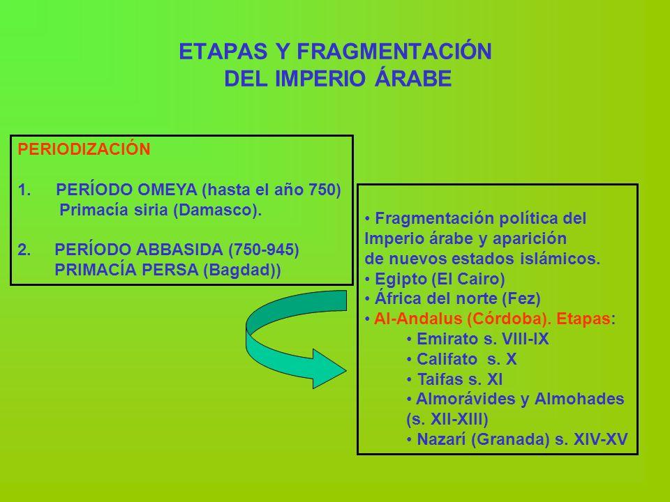 ETAPAS Y FRAGMENTACIÓN DEL IMPERIO ÁRABE PERIODIZACIÓN 1. PERÍODO OMEYA (hasta el año 750) Primacía siria (Damasco). 2. PERÍODO ABBASIDA (750-945) PRI
