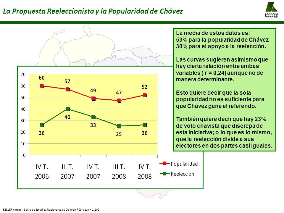 La Propuesta Reeleccionista y la Popularidad de Chávez La media de estos datos es: 53% para la popularidad de Chávez 30% para el apoyo a la reelección