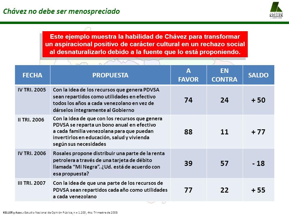 Chávez no debe ser menospreciado KELLER y Asoc.: Estudio Nacional de Opinión Pública, n = 1.200, 4to. Trimestre de 2008 A L F R E D O KELLER y A S O C