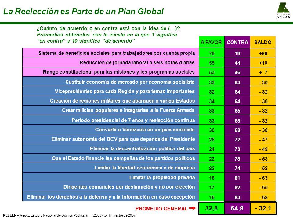 A L F R E D O KELLER y A S O C I A D O S La Reelección es Parte de un Plan Global ¿Cuánto de acuerdo o en contra está con la idea de (…)? Promedios ob