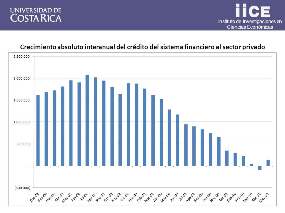 Instituto de Investigaciones en Ciencias Económicas Crecimiento absoluto interanual del crédito del sistema financiero al sector privado