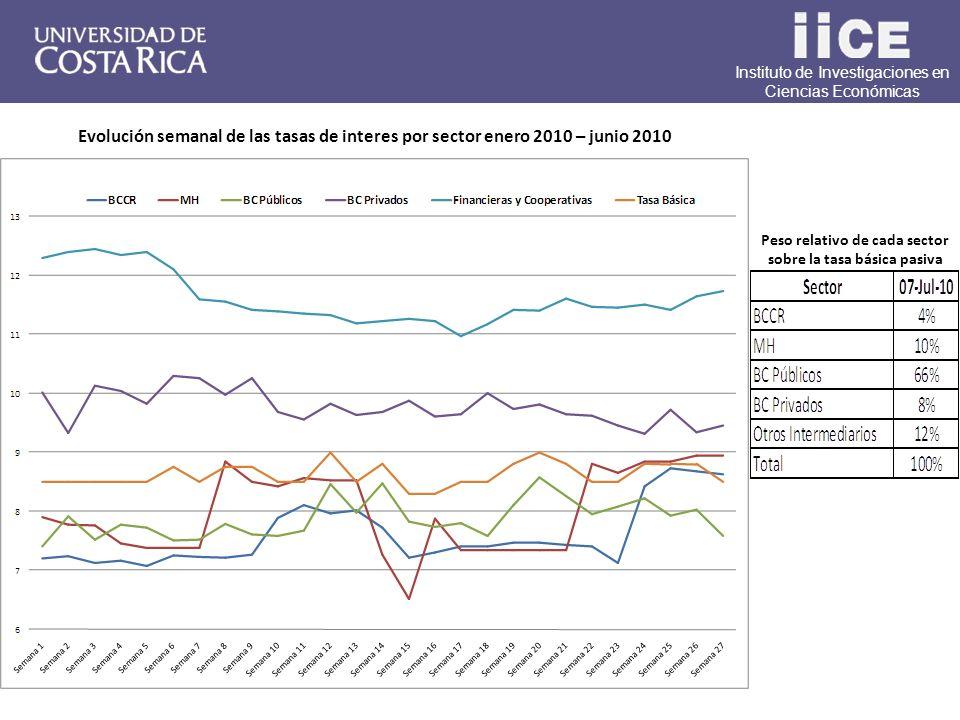 Instituto de Investigaciones en Ciencias Económicas Peso relativo de cada sector sobre la tasa básica pasiva Evolución semanal de las tasas de interes por sector enero 2010 – junio 2010