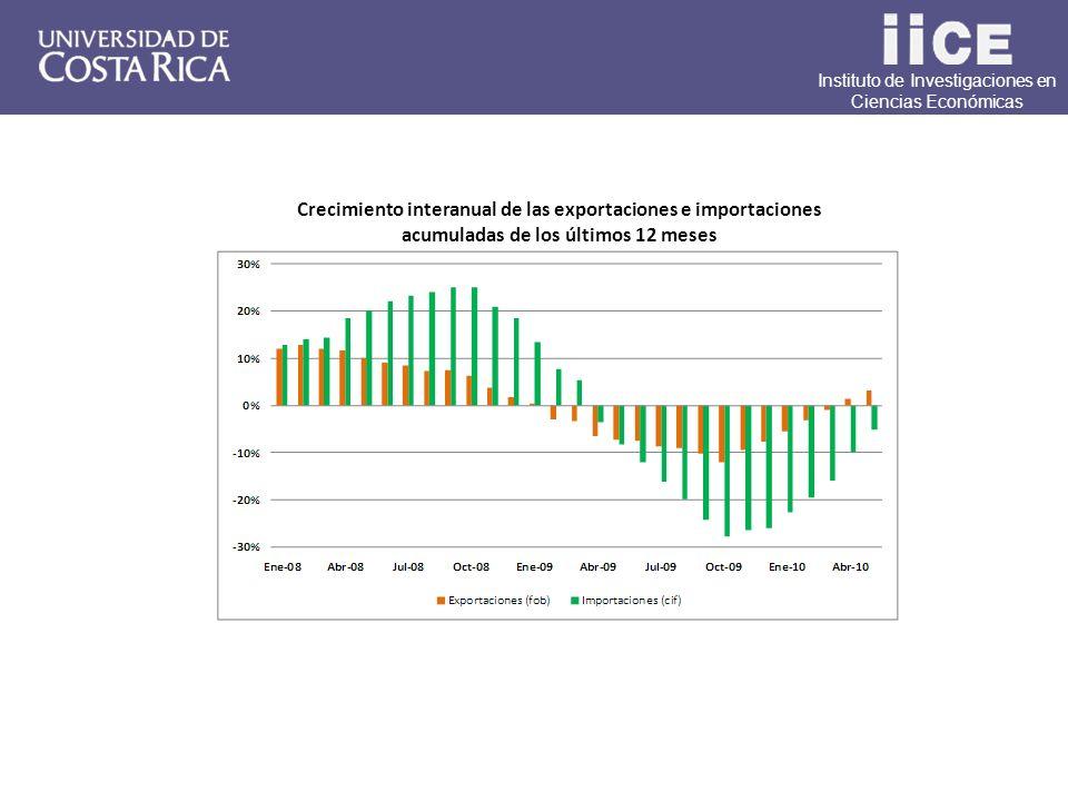 Instituto de Investigaciones en Ciencias Económicas Crecimiento interanual de las exportaciones e importaciones acumuladas de los últimos 12 meses