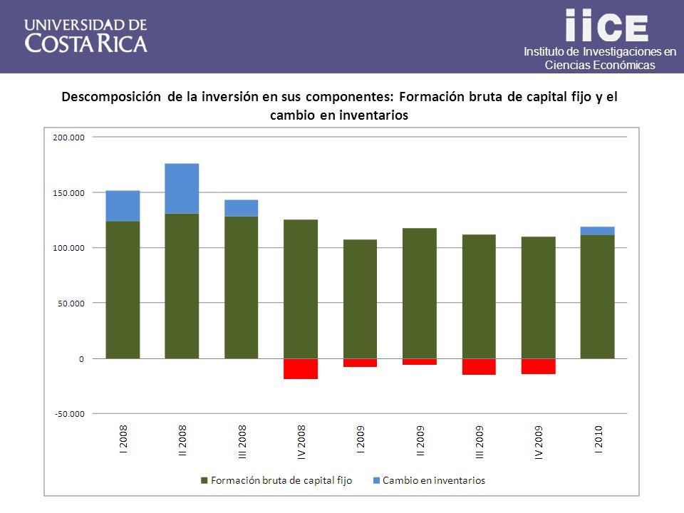 Instituto de Investigaciones en Ciencias Económicas Descomposición de la inversión en sus componentes: Formación bruta de capital fijo y el cambio en inventarios