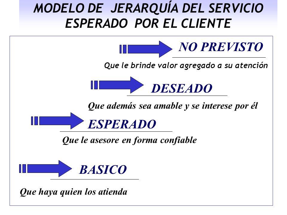 MODELO DE JERARQUÍA DEL SERVICIO ESPERADO POR EL CLIENTE BASICO ESPERADO DESEADO NO PREVISTO Que haya quien los atienda Que le asesore en forma confia