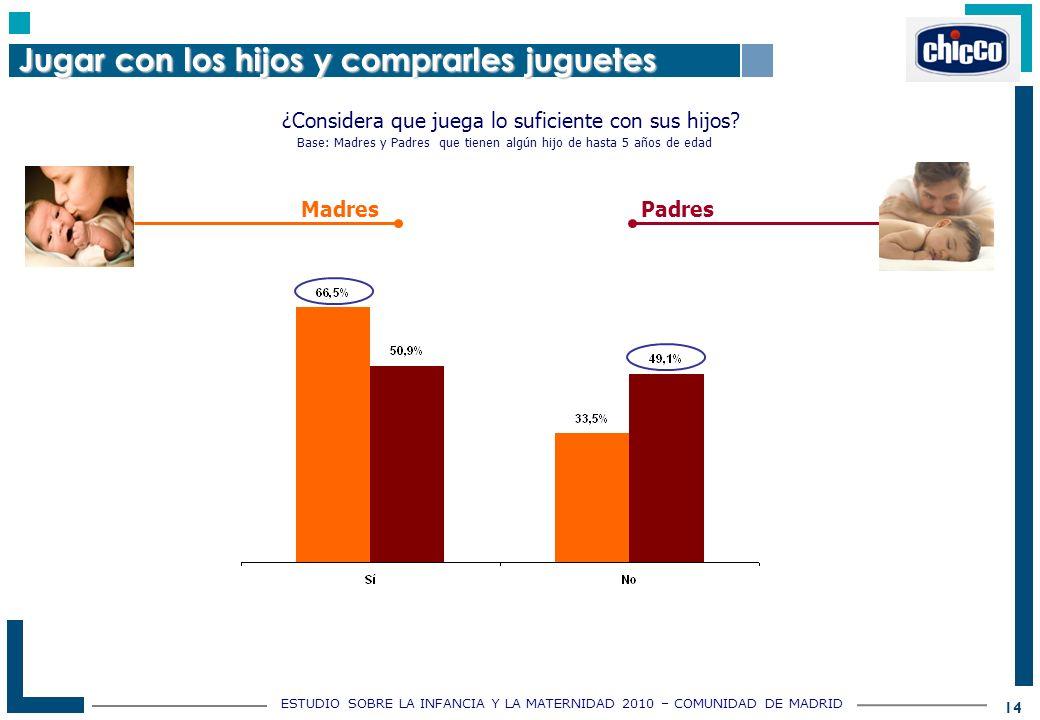 ESTUDIO SOBRE LA INFANCIA Y LA MATERNIDAD 2010 – COMUNIDAD DE MADRID 14 ¿Considera que juega lo suficiente con sus hijos.