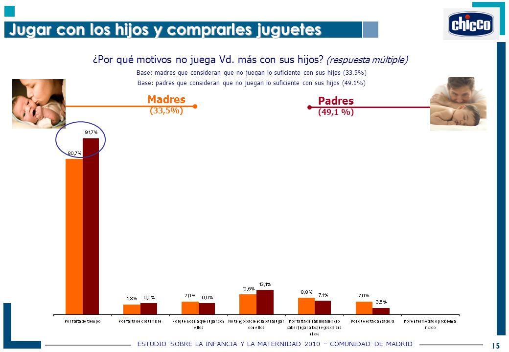 ESTUDIO SOBRE LA INFANCIA Y LA MATERNIDAD 2010 – COMUNIDAD DE MADRID 15 ¿Por qué motivos no juega Vd.