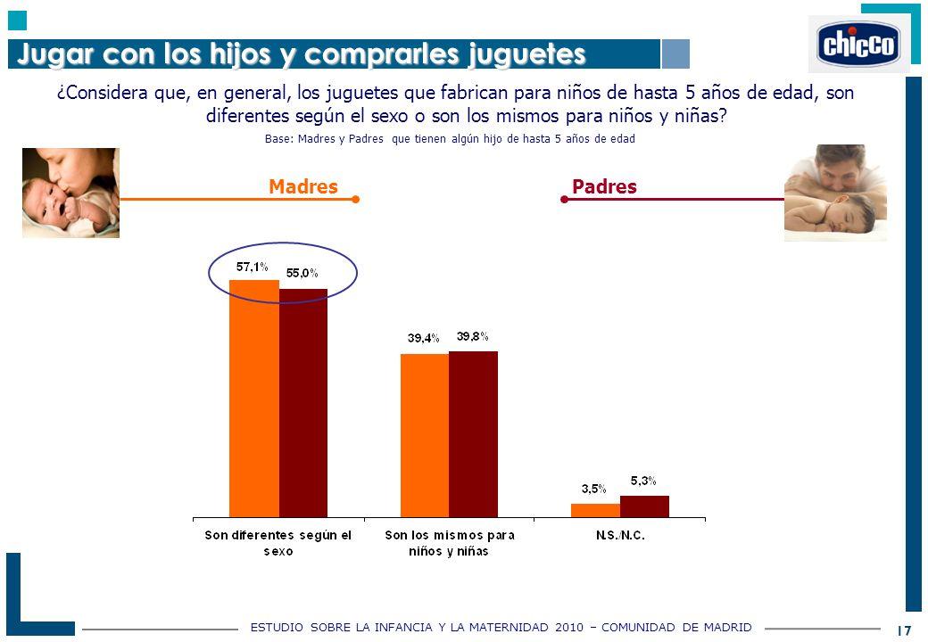 ESTUDIO SOBRE LA INFANCIA Y LA MATERNIDAD 2010 – COMUNIDAD DE MADRID 17 ¿Considera que, en general, los juguetes que fabrican para niños de hasta 5 años de edad, son diferentes según el sexo o son los mismos para niños y niñas.