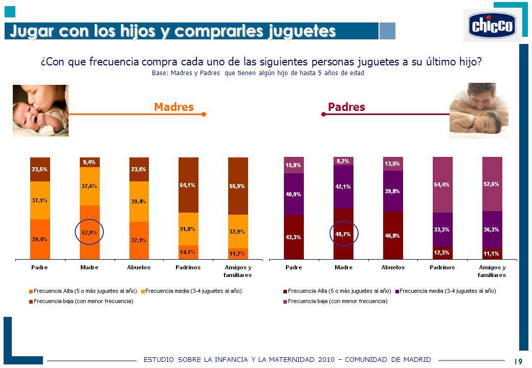 ESTUDIO SOBRE LA INFANCIA Y LA MATERNIDAD 2010 – COMUNIDAD DE MADRID 19 ¿Con que frecuencia compra cada uno de las siguientes personas juguetes a su último hijo.