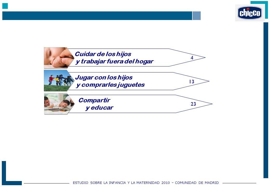 ESTUDIO SOBRE LA INFANCIA Y LA MATERNIDAD 2010 – COMUNIDAD DE MADRID Compartir y educar 4 Cuidar de los hijos y trabajar fuera del hogar Jugar con los hijos y comprarles juguetes 13 23