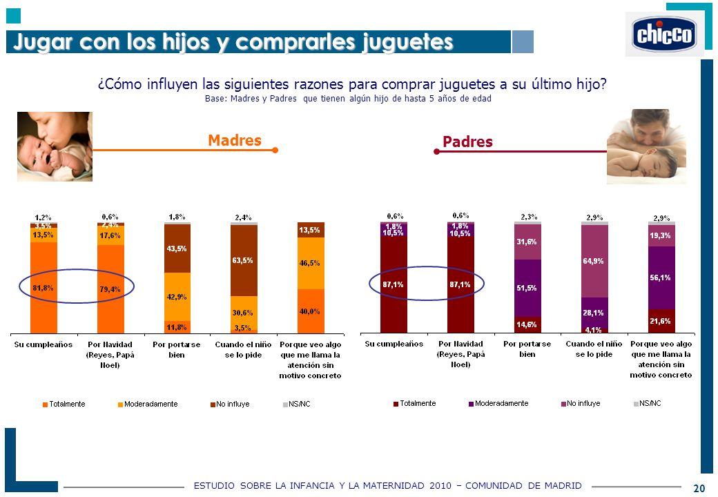 ESTUDIO SOBRE LA INFANCIA Y LA MATERNIDAD 2010 – COMUNIDAD DE MADRID 20 ¿Cómo influyen las siguientes razones para comprar juguetes a su último hijo.