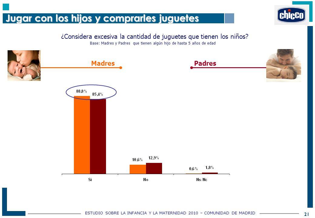 ESTUDIO SOBRE LA INFANCIA Y LA MATERNIDAD 2010 – COMUNIDAD DE MADRID 21 ¿Considera excesiva la cantidad de juguetes que tienen los niños.