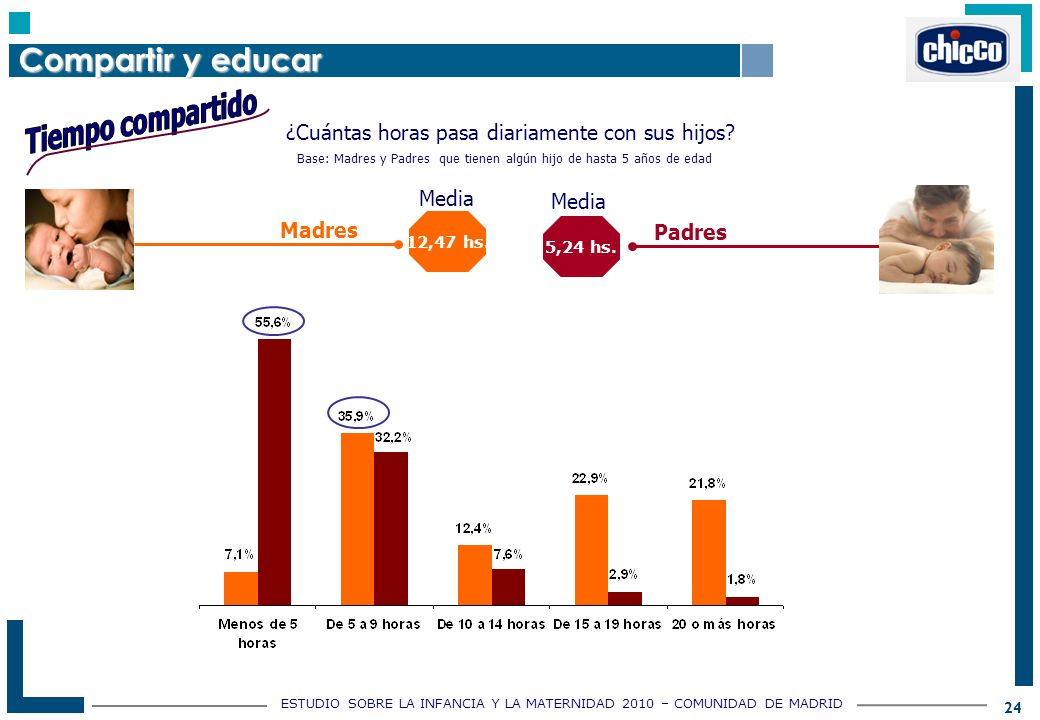 ESTUDIO SOBRE LA INFANCIA Y LA MATERNIDAD 2010 – COMUNIDAD DE MADRID 24 ¿Cuántas horas pasa diariamente con sus hijos.