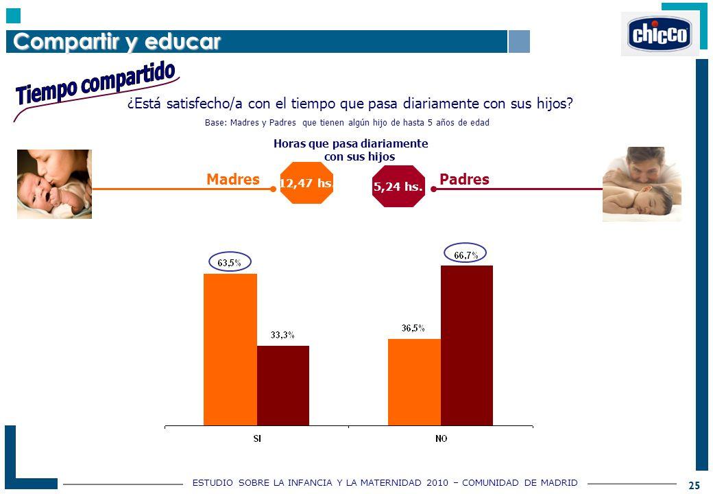 ESTUDIO SOBRE LA INFANCIA Y LA MATERNIDAD 2010 – COMUNIDAD DE MADRID 25 ¿Está satisfecho/a con el tiempo que pasa diariamente con sus hijos.