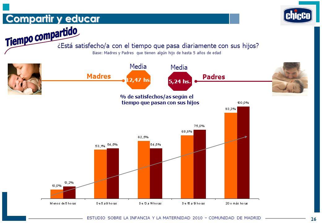 ESTUDIO SOBRE LA INFANCIA Y LA MATERNIDAD 2010 – COMUNIDAD DE MADRID 26 Padres Madres 12,47 hs.