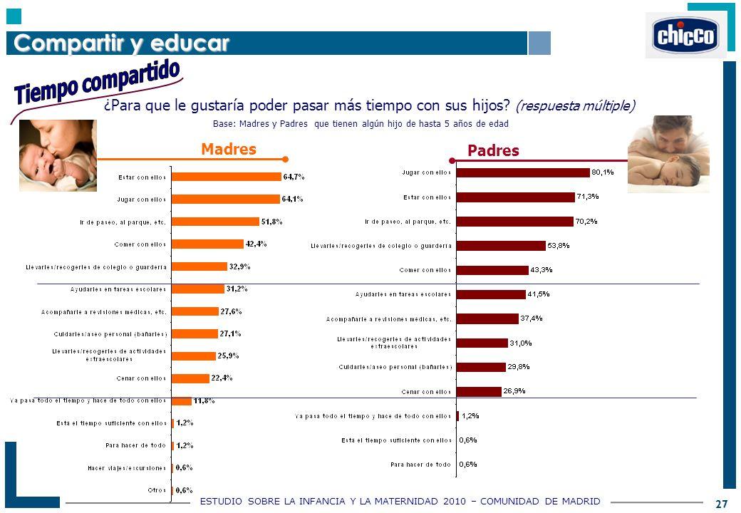 ESTUDIO SOBRE LA INFANCIA Y LA MATERNIDAD 2010 – COMUNIDAD DE MADRID 27 ¿Para que le gustaría poder pasar más tiempo con sus hijos.