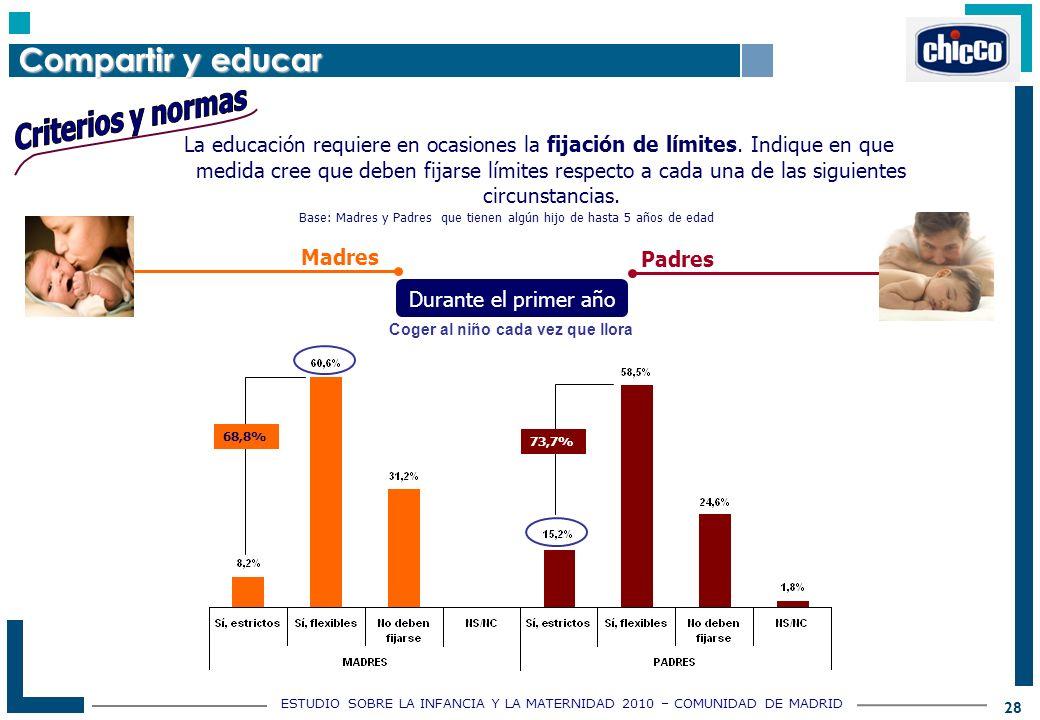 ESTUDIO SOBRE LA INFANCIA Y LA MATERNIDAD 2010 – COMUNIDAD DE MADRID 28 La educación requiere en ocasiones la fijación de límites.