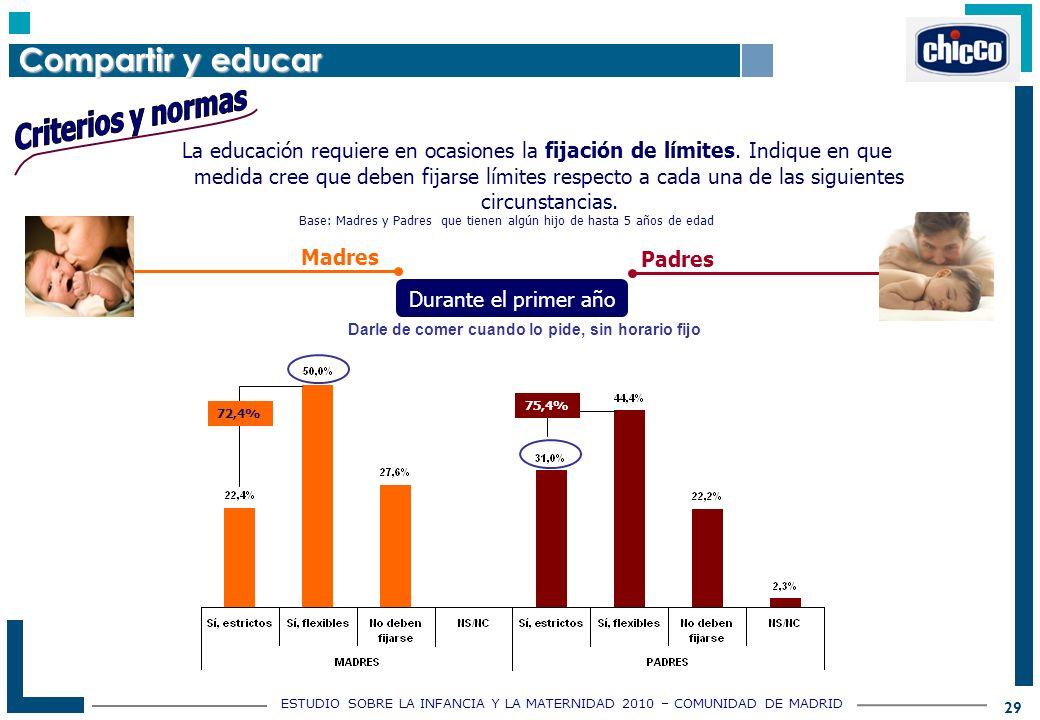 ESTUDIO SOBRE LA INFANCIA Y LA MATERNIDAD 2010 – COMUNIDAD DE MADRID 29 La educación requiere en ocasiones la fijación de límites.