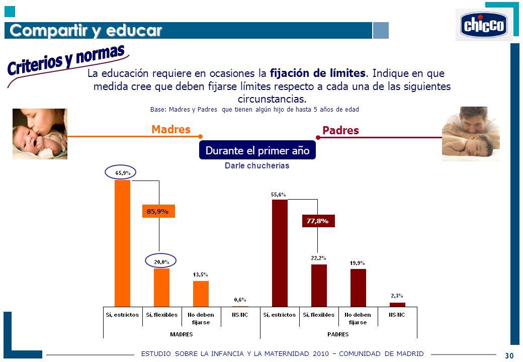 ESTUDIO SOBRE LA INFANCIA Y LA MATERNIDAD 2010 – COMUNIDAD DE MADRID 30 La educación requiere en ocasiones la fijación de límites.