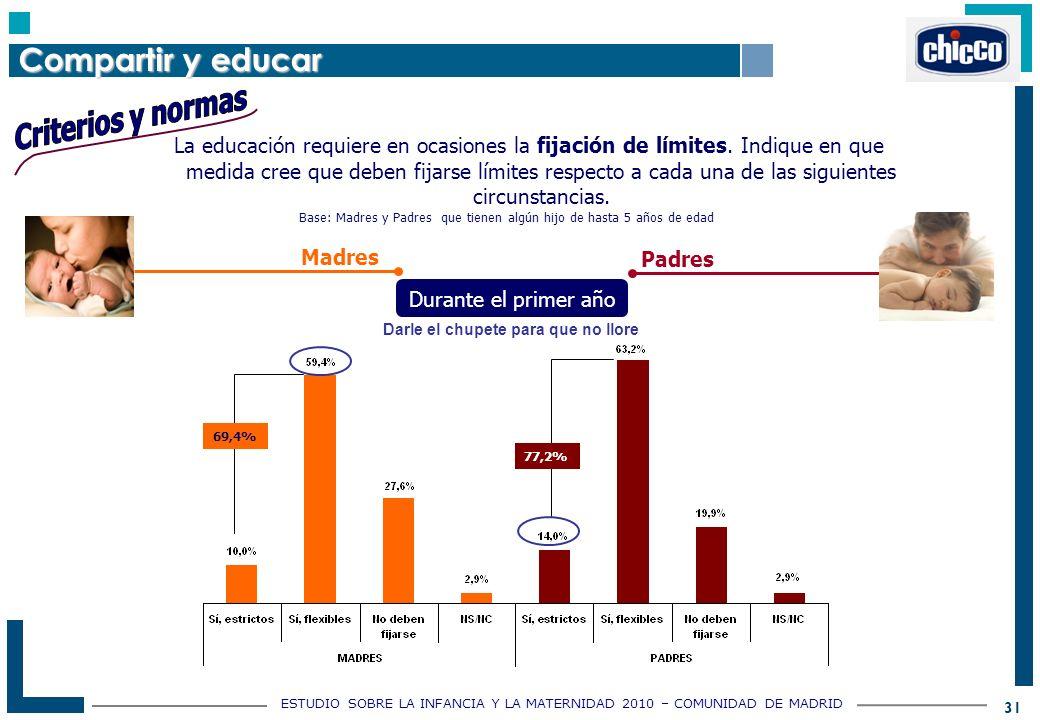 ESTUDIO SOBRE LA INFANCIA Y LA MATERNIDAD 2010 – COMUNIDAD DE MADRID 31 La educación requiere en ocasiones la fijación de límites.