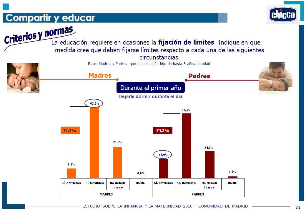 ESTUDIO SOBRE LA INFANCIA Y LA MATERNIDAD 2010 – COMUNIDAD DE MADRID 32 La educación requiere en ocasiones la fijación de límites.