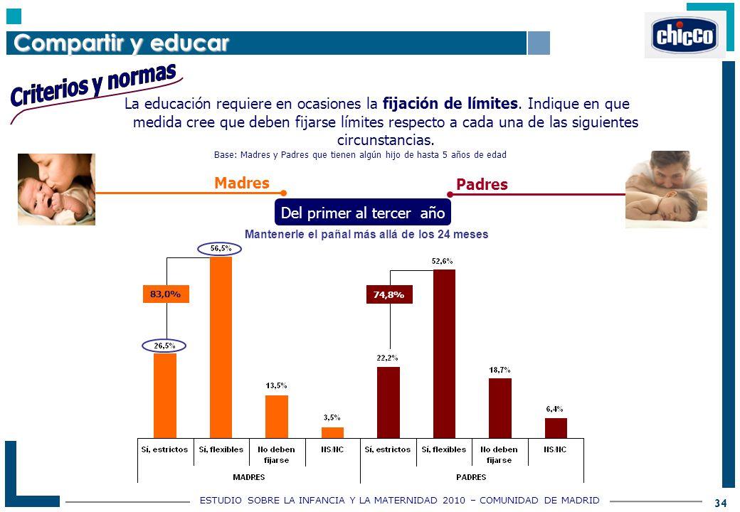 ESTUDIO SOBRE LA INFANCIA Y LA MATERNIDAD 2010 – COMUNIDAD DE MADRID 34 Base: Madres y Padres que tienen algún hijo de hasta 5 años de edad La educación requiere en ocasiones la fijación de límites.