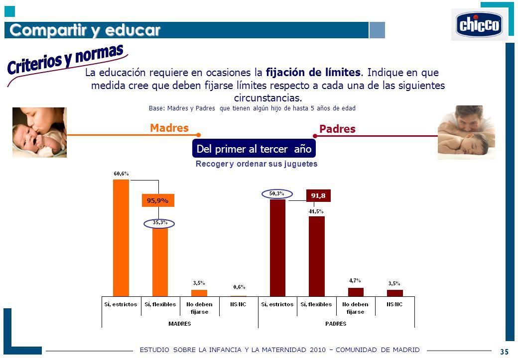 ESTUDIO SOBRE LA INFANCIA Y LA MATERNIDAD 2010 – COMUNIDAD DE MADRID 35 Base: Madres y Padres que tienen algún hijo de hasta 5 años de edad La educación requiere en ocasiones la fijación de límites.