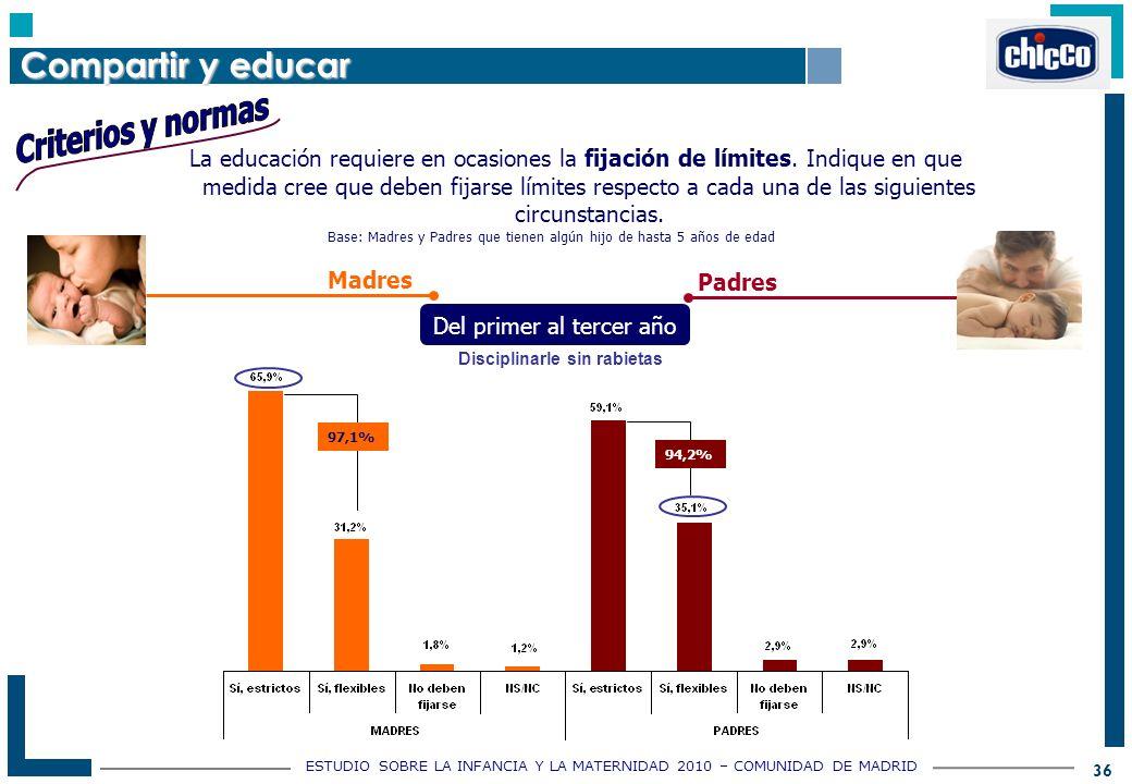 ESTUDIO SOBRE LA INFANCIA Y LA MATERNIDAD 2010 – COMUNIDAD DE MADRID 36 La educación requiere en ocasiones la fijación de límites.